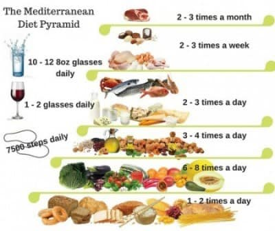 Mediterranean diet most effective healthy food eating approach